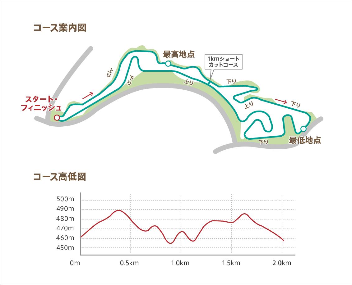 クロスカントリーコースマップ